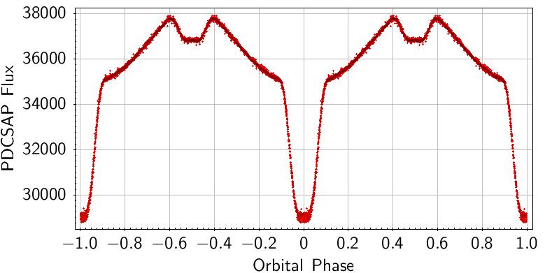 Tipica curva di luce di una binaria ad eclisse.