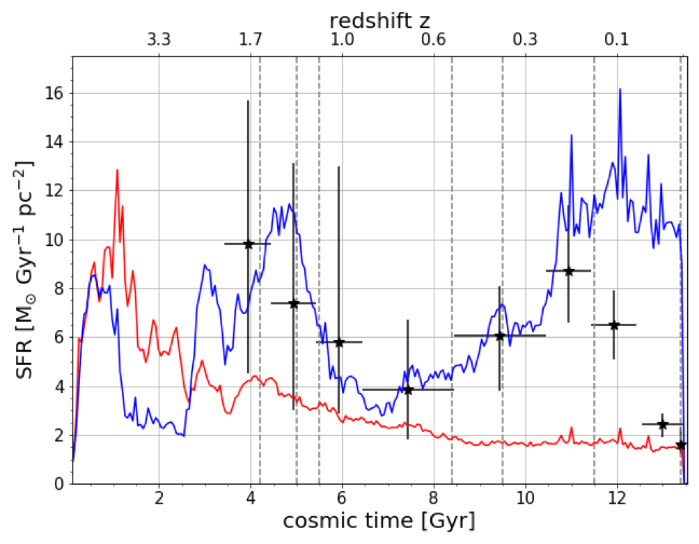The Star Formation Rate as a function of cosmic time for r ≤ 24.0 kpc (red line) and in the Simulated Solar Ring (blue line).